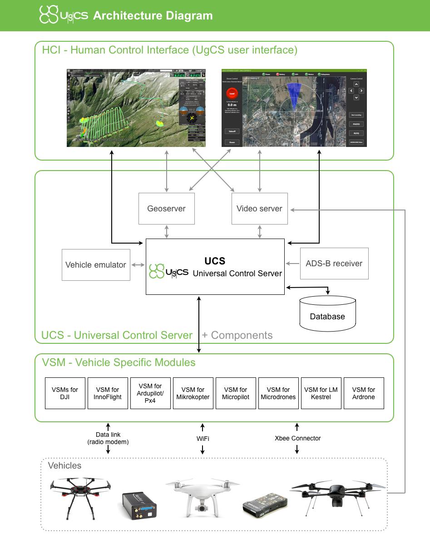 UgCS SDK