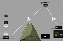Creating a Mesh Network With Drones